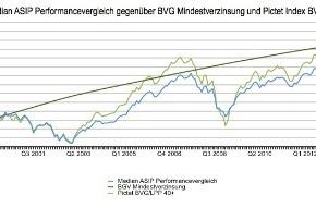 ASIP - Schweiz. Pensionskassenverband: ASIP-Performancevergleich 2013: Prognostizierte +6.2% Medianrendite im Jahr 2013