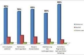 PM-International AG: FitLine-Leistungssportprogramm belegt Wirkung der Premium-Nahrungsergänzung