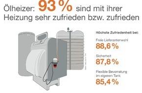 IWO Institut für Wärme und Oeltechnik: GfK-Umfrage: 93 Prozent der Verbraucher sind zufrieden mit ihrer Ölheizung / Über 50 Prozent kombinieren Heizöl mit erneuerbaren Energien