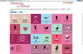 Monsterzeug GmbH: Muttertag in Echtzeit - Sehen, was pro Sekunde am Muttertag passiert