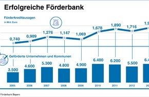 LfA Förderbank Bayern: Jahresbilanz der LfA Förderbank Bayern / Wirtschaft mit 2,26 Mrd. Euro unterstützt - Risikotragfähigkeit mit Kernkapitalquote von 20,9 % ausgebaut