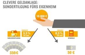 Interhyp AG: Spartipp zum Jahresende: Sondertilgung fürs Eigenheim / Außerplanmäßige Tilgung oft nur bis zu einer bestimmten Summe pro Jahr / Eigenheimbesitzer sollten Optionen prüfen
