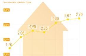 Interhyp AG: Immobilienkäufer in deutschen Großstädten investieren mehr in die Tilgung / Auswertung zeigt steigende Tilgungsraten in acht Städten