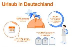 Indeed Deutschland GmbH: Deutschland macht Urlaub - aber nach drei Wochen ist Schluss