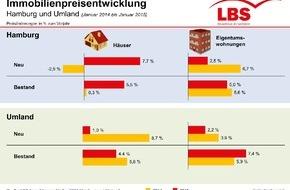 LBS Bausparkasse Schleswig-Holstein-Hamburg AG: Immobilienpreise im Raum Hamburg steigen weiter / Dennoch: Eigentum in Hamburg für viele Haushalte bezahlbar