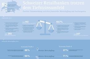 IFBC AG: Schweizer Retailbanken - Verbesserte Profitabilität und finanzielle Wertschaffung im Jahr 2015