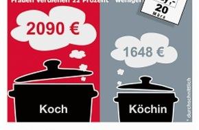 SoVD Sozialverband Deutschland: Equal Pay Day: Sozialverband ruft zur Teilnahme an Demonstrationen auf