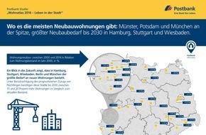 """Deutsche Postbank AG: Postbank Studie """"Wohnatlas 2016 - Leben in der Stadt"""": Wo es die meisten Neubauwohnungen gibt / Münster, Potsdam und München an der Spitze / Größter Neubaubedarf bis 2030 in Hamburg und Stuttgart"""