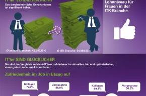"""Monster Worldwide Deutschland GmbH: """"IT's Best"""" im Fokus der Unternehmen"""
