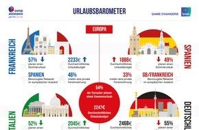 Europ Assistance: Urlaubsbarometer 2016: Das Reiseverhalten der Deutschen im internationalen Vergleich