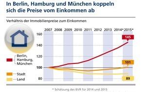 BVR Bundesverband der Deutschen Volksbanken und Raiffeisenbanken: Deutsche Metropolen: Immobilienpreise koppeln sich vom Einkommen ab