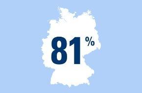 CosmosDirekt: Sicherheit durch Partnerschaft: 81 Prozent der Deutschen fühlen sich durch eine feste Partnerschaft finanziell sicher