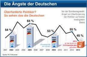 """R+V-Infocenter: Studie der R+V Versicherung """"Die Ängste der Deutschen 2013"""" / Vor der Bundestagswahl: Top-Angst Euro-Schuldenkrise - doch in Deutschland mehr Vertrauen in Arbeit der Politiker"""