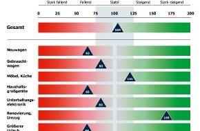 Bankenfachverband e.V.: Konsumkredit-Index: Verbraucher zahlen Möbel und Renovierungen häufiger in Monatsraten