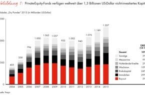 """Bain & Company: Neue Ausgabe des """"Global Private Equity Report"""" von Bain / Mehr als eine Billion Euro wollen angelegt werden"""