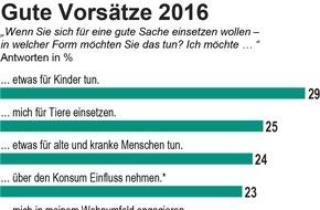 Triodos Bank: Studie: Neun von zehn Deutschen wollen 2016 Gutes tun / Jeder Vierte möchte über den Konsum die Welt verbessern