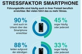 Mercer Deutschland: Smartphones: Führungskräfte sind immer erreichbar und häufig gestresst