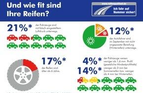 """Deutscher Verkehrssicherheitsrat e.V.: """"Wash & Check"""": Vertrauen ist gut, Kontrolle ist besser / Regelmäßiger Reifencheck für mehr Sicherheit"""