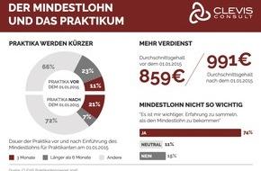 """CLEVIS Group: Mindestlohn verkürzt Praktika / CLEVIS Praktikantenspiegel in Berlin am """"Tag der Praktikanten"""" vorgestellt: Erste Studie, die eine Bilanz nach einem Jahr Mindestlohn zieht"""
