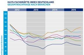 Hays AG: Hays-Fachkräfte-Index / Nachfrage für Spezialisten im 4. Quartal 2015 leicht angestiegen