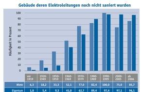 Hager Group: Millionen Deutsche leben mit überalterten Elektroinstallationen - altmodisch, untauglich, riskant