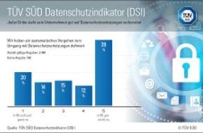 TÜV SÜD AG: Nur jeder Dritte sieht sein Unternehmen gut auf Datenschutzverletzungen vorbereitet