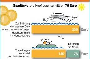 BVR Bundesverband der dt. Volksbanken und Raiffeisenbanken: Umfrage: Deutsche verfehlen ihr Sparziel um 30 Prozent (mit Bild)