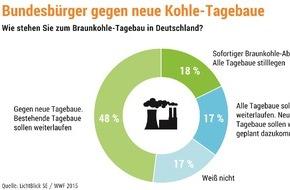 LichtBlick SE: Bundesbürger gegen neue Tagebaue (FOTO)