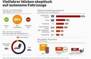 LeasePlan Deutschland GmbH: Studie: Zwei Drittel der befragten Autofahrer würde nur unter Vorbehalt in ein autonomes Fahrzeug einsteigen