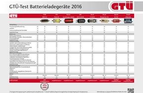 GTÜ Gesellschaft für Technische Überwachung GmbH: GTÜ testet Batterielader: Starker Start