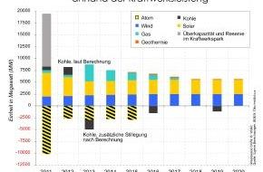 Greenpeace e.V.: Neue Greenpeace-Berechnung:  Atomausstieg bis 2015 ist realistisch /   Klimaschutz  und Versorgungssicherheit  gewährleistet / Geplante Kraftwerksneubauten reichen für den Ausstieg (mit Bild)