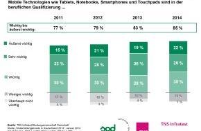 Studiengemeinschaft Darmstadt SGD: Berufsbegleitende Weiterbildung - Immer mehr HR-Manager setzen auf Tablet, Smartphone & Co. / TNS Infratest-Studie 2014: Lern-Apps und Lern-Videos auf der Überholspur