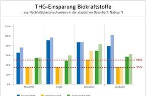 Bundesverband der deutschen Bioethanolwirtschaft e. V.: MdB Schindler: Mehr Bioethanol im Benzin für besseren Klimaschutz im Verkehr erforderlich