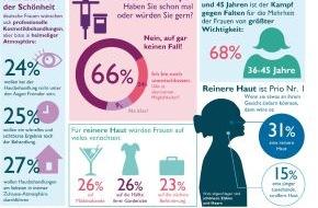Philips Deutschland GmbH: Hautverjüngung: Botox und Skalpell kommen für zwei Drittel der deutschen Frauen absolut nicht in Frage