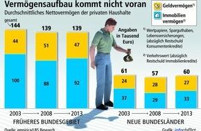 Bundesgeschäftsstelle Landesbausparkassen (LBS): Deutsche werden nicht reicher / Analyse von empirica und LBS Research zeigt: Seit zehn Jahren stagniert die Vermögensbildung in Deutschland