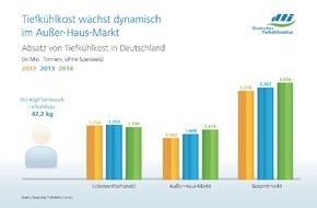 Deutsches Tiefkühlinstitut e.V.: Verbrauch von Tiefkühlprodukten wächst auch 2014 / Außer-Haus-Markt sorgt für positive Jahresbilanz