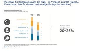 Oliver Wyman: Gewinnerstrategien für das Jahr 2025 / Oliver Wyman-Studie zur Versicherungswirtschaft