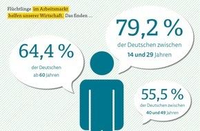 ARAG: ARAG Trend Herbst 2015 / Mehrheit sieht die zügige Eingliederung von Flüchtlingen als Chance