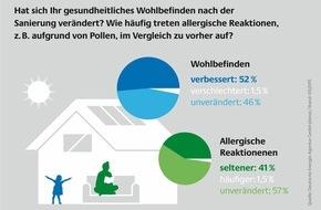 Deutsche Energie-Agentur GmbH (dena): dena-Umfrage: 94 Prozent der Effizienzhausbesitzer würden ihre Modernisierungsmaßnahmen weiterempfehlen / Verbessertes Wohlbefinden überzeugt Modernisierer