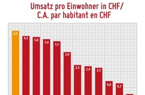 Metaflake: Online-Dating CH 2015: «Mobile» bringt rüüdig Stutz! / Sattes Umsatzplus auf 37.6 Mio. CHF am Schweizer Datingmarkt