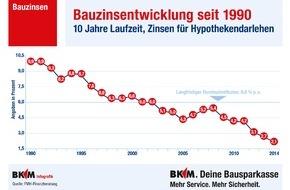 BKM Bausparkasse Mainz AG: BKM bleibt auf Wachstumskurs / Maßnahmen der EU belasten die Branche