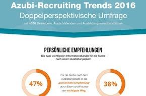 """u-form Testsysteme GmbH & Co KG: Azubi-Bewerber als Persönlichkeiten ernst nehmen / Studie """"Azubi-Recruiting Trends 2016"""" mit 4.638 Teilnehmern"""