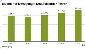 Bundesverband der deutschen Bioethanolwirtschaft e. V.: Produktion von zertifiziertem Bioethanol in Deutschland 2014 weiter gestiegen
