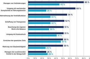 Hays AG: Hays HR-Report 2015/2016 - Manager sind wenig veränderungsbereit