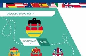Allianz Global Assistance: Internationale Reiseumfrage von Allianz Worldwide Partners: Deutschlands Jugend entdeckt die Welt