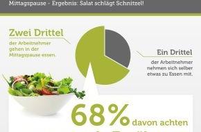 Bookatable GmbH & Co.KG: Keine Lust auf´s Schnitzel-Koma / Zwei Drittel aller Deutschen gehen in der Mittagspause essen - davon achten 68 Prozent auf eine gesunde Ernährung