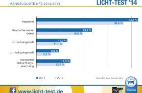 Zentralverband Deutsches Kraftfahrzeuggewerbe: Licht-Test: Düstere Bilanz bei Nutzfahrzeugen
