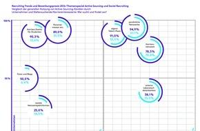Monster Worldwide Deutschland GmbH: Recruiting Trends 2016: Jetzt die Kurve kriegen