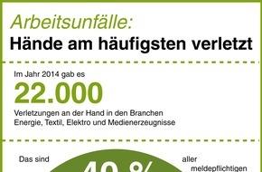 BG ETEM - Berufsgenossenschaft Energie Textil Elektro Medienerzeugnisse: Arbeitsunfälle: Hände am häufigsten verletzt / Besonders Männer betroffen