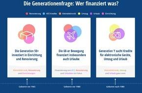 FFG FINANZCHECK Finanzportale GmbH: Die Generationenfrage: Wer finanziert was?